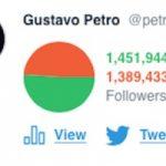 Petro y Fajardo los campeones de los seguidores falsos en @Twitter