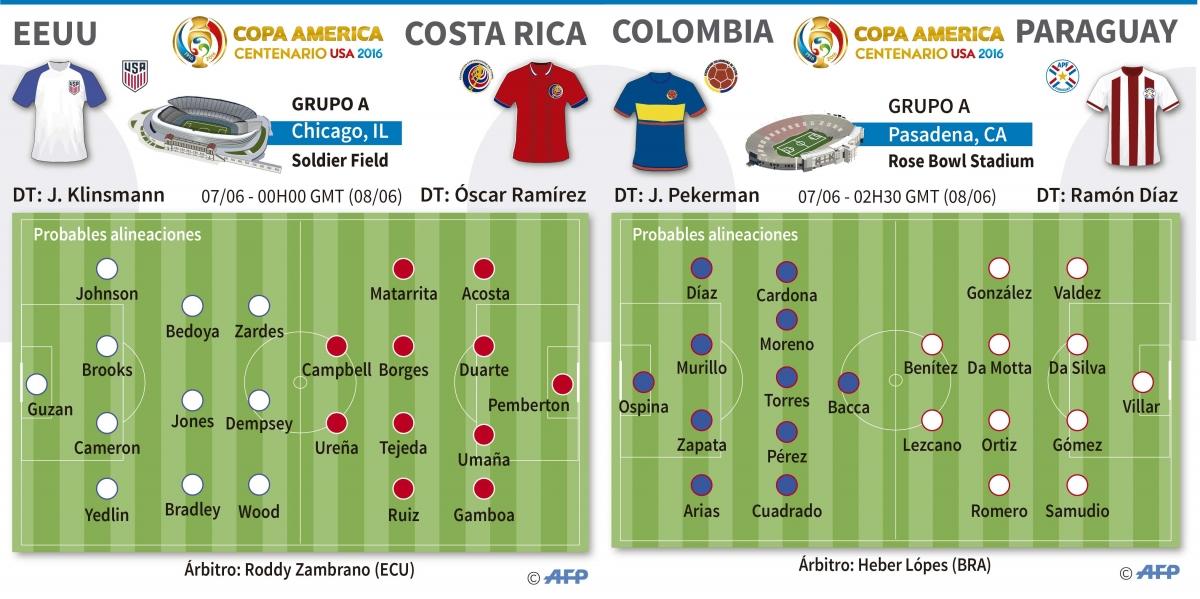 Posible alineacion de Combia -Paraguay