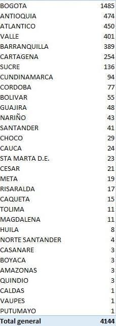 168 personas murieron en un día por coronavirus en Colombia » Reporteros Asociados | Noticias de Buenaventura, Colombia y el Mundo