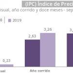 IPC Información septiembre de 2019