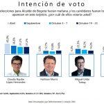 Galán lidera intención de voto en Bogotá con diferencia de 4 puntos sobre Claudia López