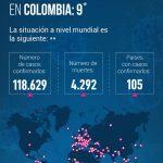 9 Casos confirmados de CORONAVIRUS en Colombia