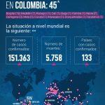 Confirmados en Colombia 45 casos-