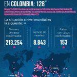 Asciende a 128 el número de casos de coronavirus en Colombia19032020