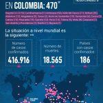 Confirman 92 nuevos casos de coronavirus en el país,la cifra de contagiados sube a 470