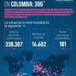 Según el último reporte de Minsalud lunes a 306 ascienden casos de coronavirus en Colombia23032020