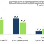 Tasa global de desempleo