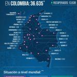 36.635 contagios y 1.145 fallecidos por Covid-19 reportaron las autoridades sanitarias en Colombia