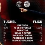 Duelo de técnicos alemanes Thomas Tuche- PSG - Hansi Flick- Bayern de Múnich.