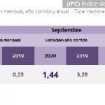 Índice de Precios al Consumidor (IPC) SEPTIEMBRE 2020