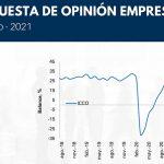 Niveles históricos muestran índices de Confianza Comercial e Industrial en agosto, revela Fedesarrollo