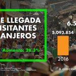 •La cifra marca un crecimiento de 28,3% frente a los 5,09 millones que llegaron en el 2016, de acuerdo con cifras del Ministerio de Comercio, Industria y Turismo.