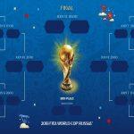 Francia, Dinamarca, Croacia y Argentina, a octavos por grupos C y D