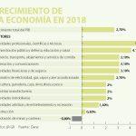 Producto Interno Bruto (PIB)2018